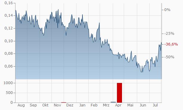 Diamcor Mining Chart