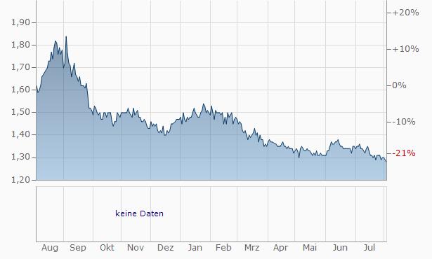 Argo Global Chart