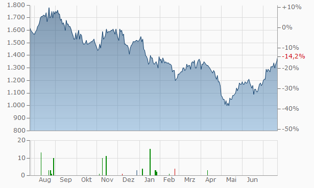Cable One Chart
