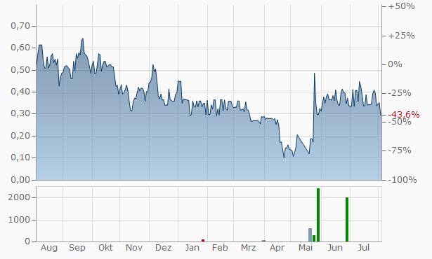 RIWI Chart
