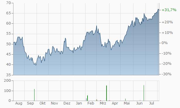 GMS Chart