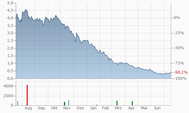 Zipmoney Chart