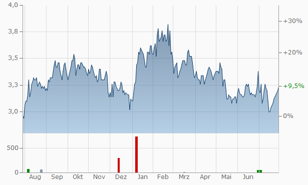 Concordia Financial Group, Chart