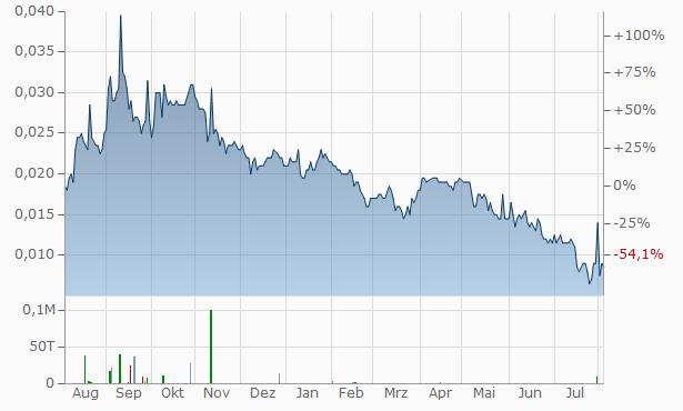 FBR Chart