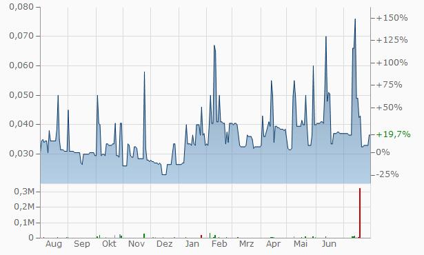 Goldex Resources Chart