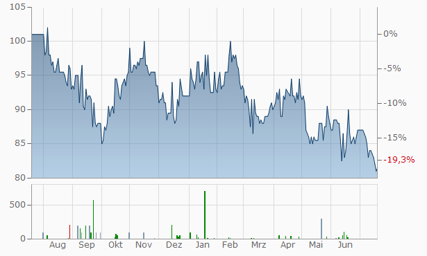 VP Bank Chart