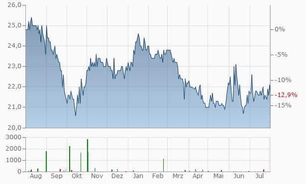 DEFAMA Deutsche Fachmarkt Aktiengesellschaft Chart