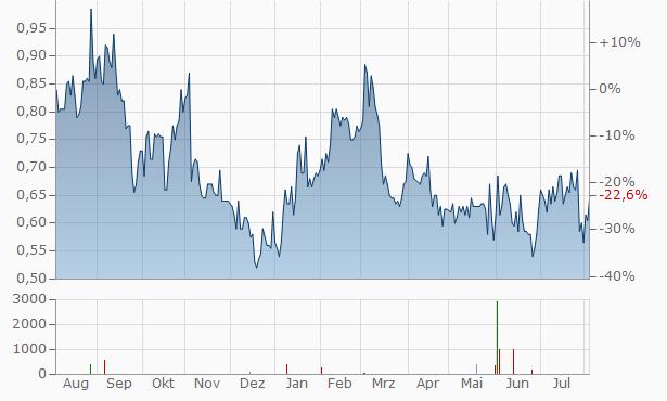 CGG (spons. ADRs) Chart