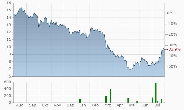 Hope Bancorp Chart