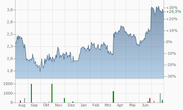 Aktienkurs H&M