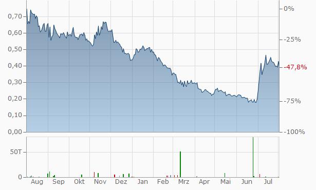 Ardea Resources Chart