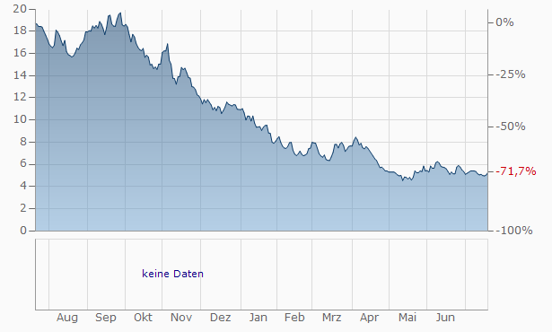 Uzabase,Inc. Chart