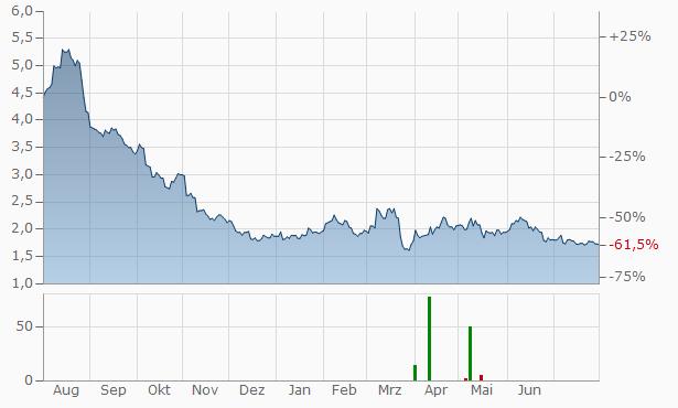 ECN Capital Chart