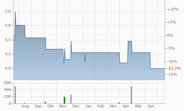 WEBAC Chart