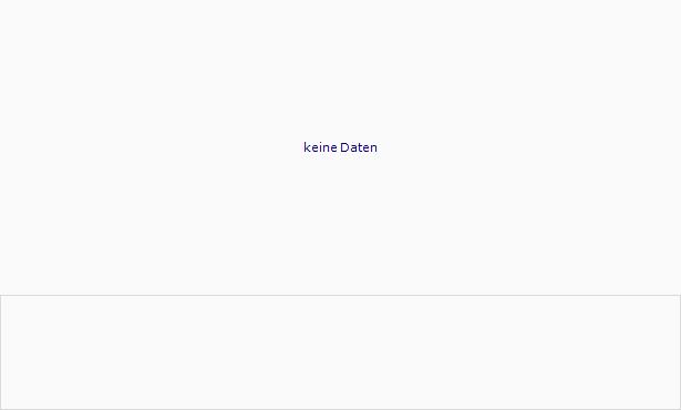 WALTER BAU-AG St Chart