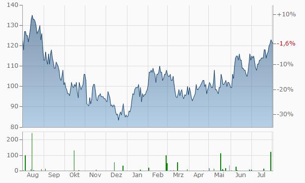 Drew Industries Chart