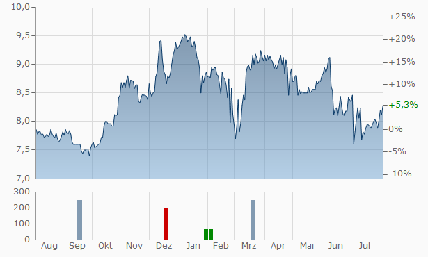 Asseco Business Solutions Chart