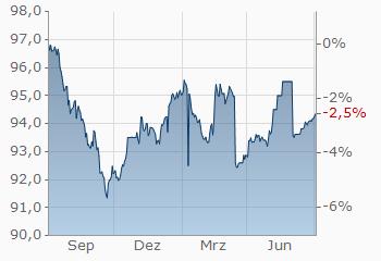 Aktienanleihe Deutsche Bank