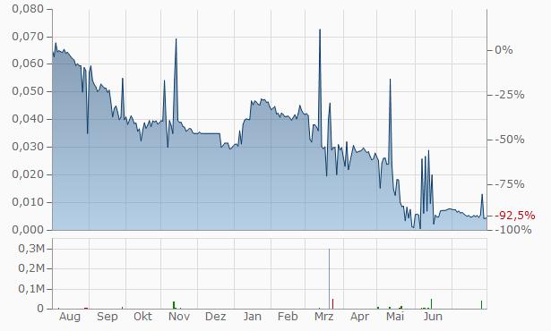 TerraNet B Chart