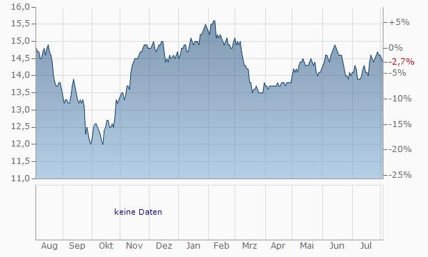 Aberforth Smaller Companies Trust Chart