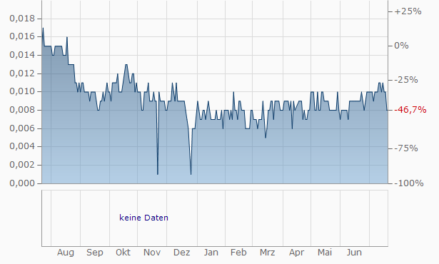 Maoye International Chart