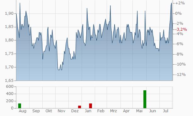 Seven Bank Chart