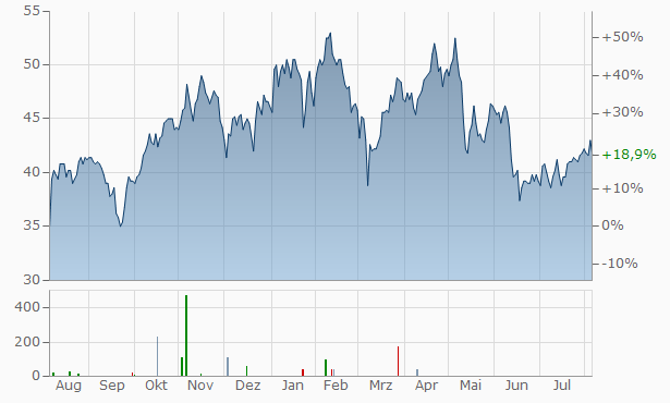 Brighthouse Financial Chart