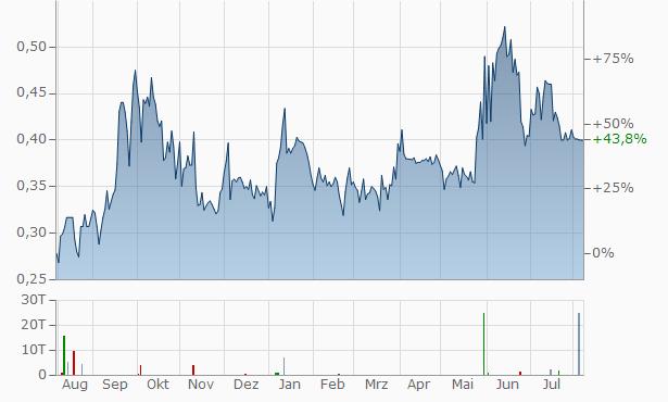 AlzeCure Pharma Registered Chart
