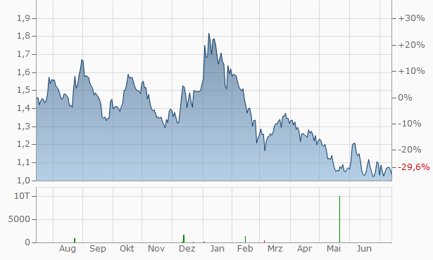 2cureX Registered Chart