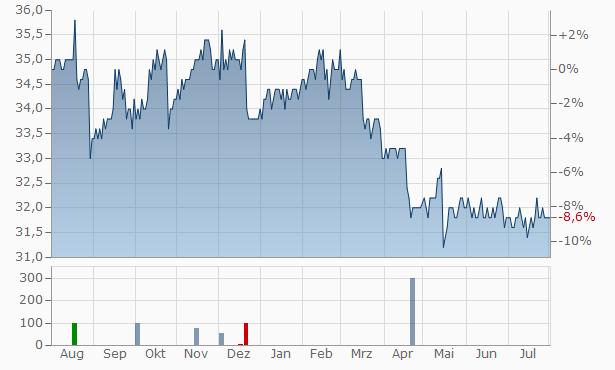 Frey Chart