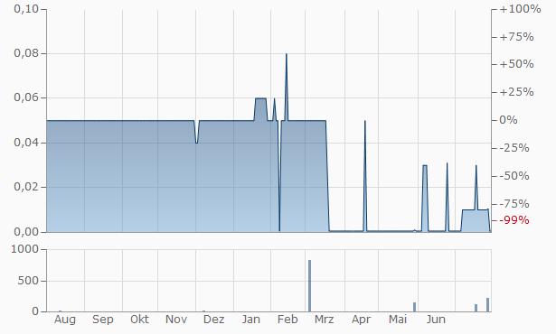 Elanix Biotechnologies Chart