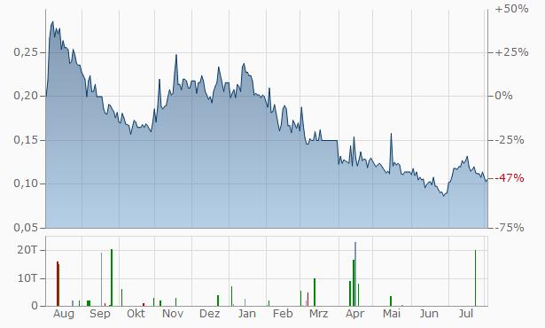 Euro Manganese Chart