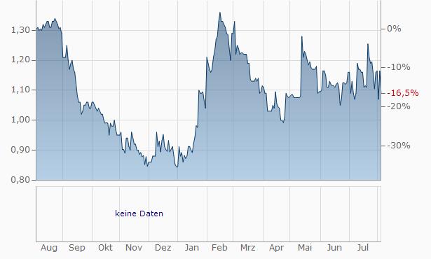 Emova Group SA Chart