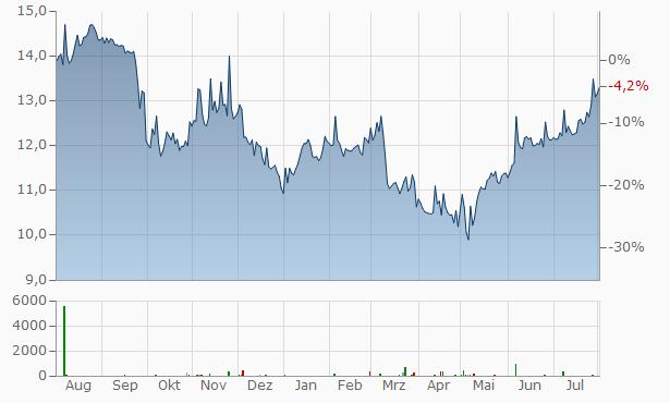 Bain Capital Chart
