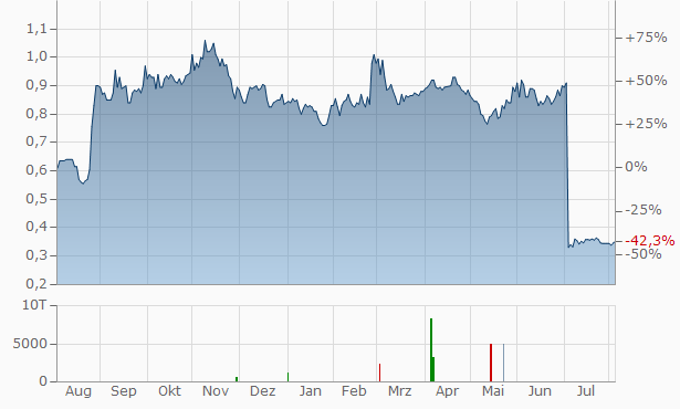 Ardent Leisure Group Chart