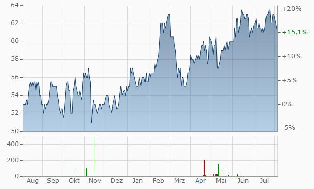 iA Financial Chart