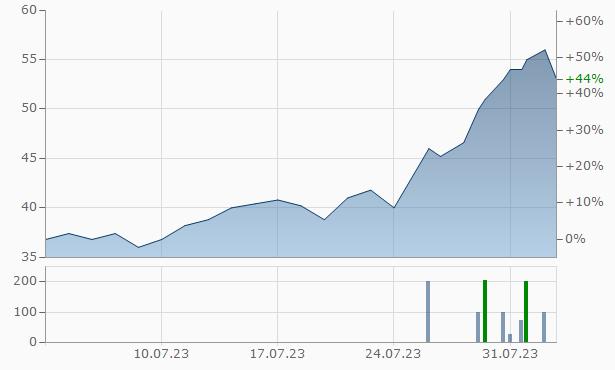 [Bild: chart.aspx?instruments=13,45683263,13,81...9169bde91a]