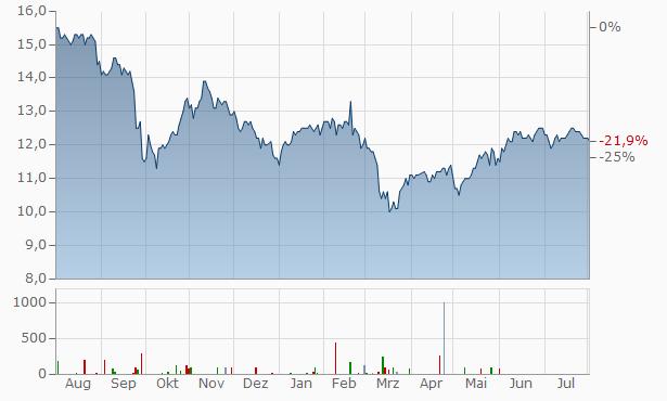 Ellington Financial Chart