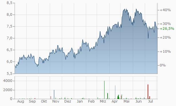 Coca-Cola Femsa SAB de CV Cons of 5 B Chart