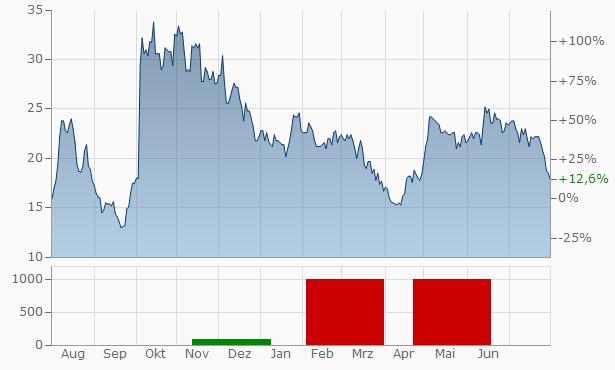 Inhibrx Chart