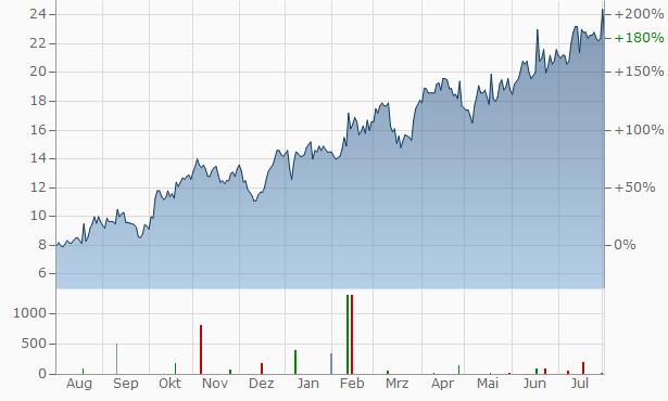 Vista Oil Gas SAB de CV (spons. ADRs) Chart
