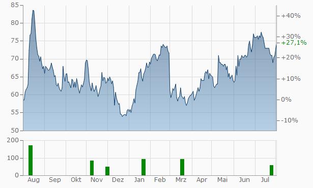 Xpel Technologies Chart