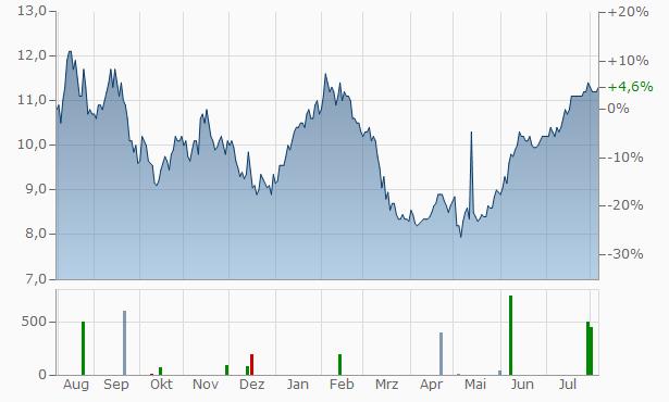 CI Financial Chart