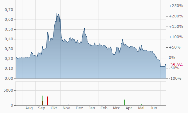 ValiRx Chart