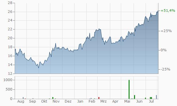 APi Group Chart