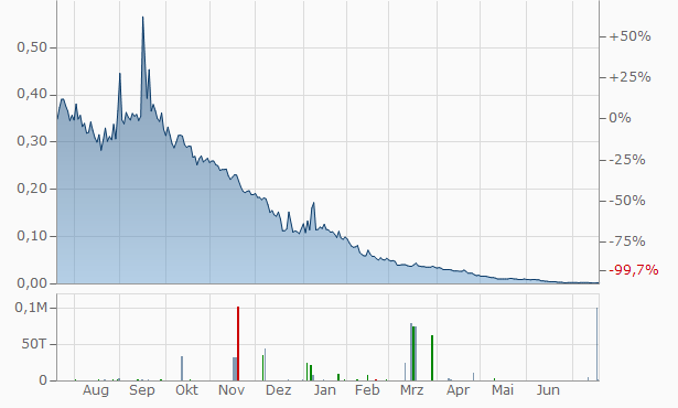 Europlasma SA Chart