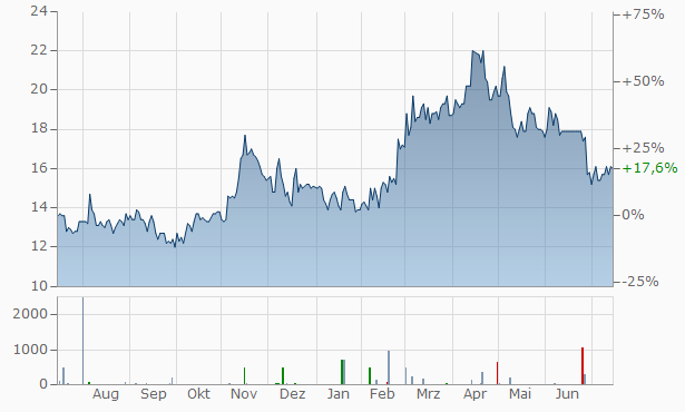SSR Mining Chart