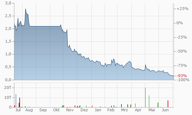 China Rapid Finance Chart