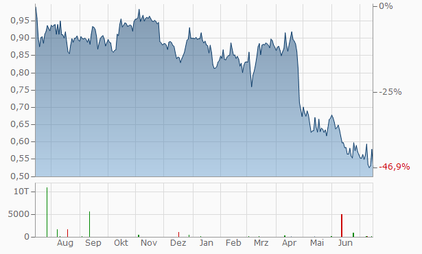 ABG Sundal Collier AS Chart