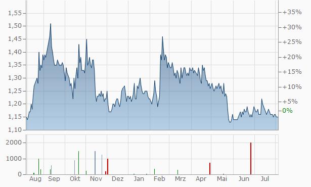 Ridley Chart